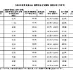 令和3年度国保連合会 障害者総合支援等 業務日程(市町用)